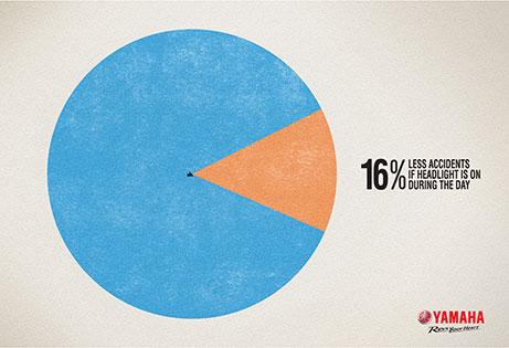 YAMAHA-16-Percent