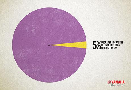 YAMAHA-5-Percent